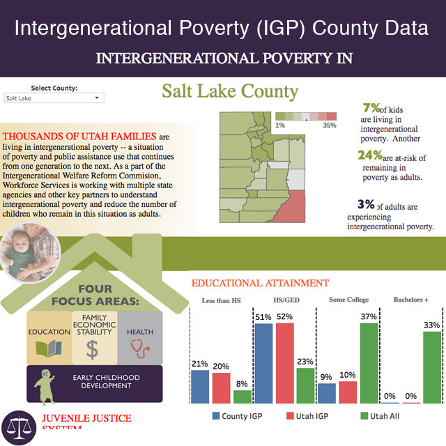 Intergenerational Poverty Dashboard